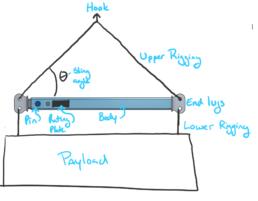 Anatomy of a Spreader Bar Sketch